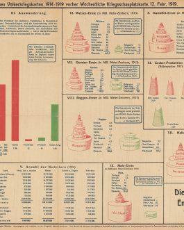 DATA VISUALISATION: Nr. 226 (6. Nummer 1919). Die Ueberlegenheit der Entente im Weltkrieg [The superiority of the Entente in World War I]
